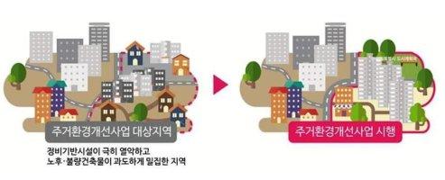 농어촌 주거환경개선사업 신청․접수